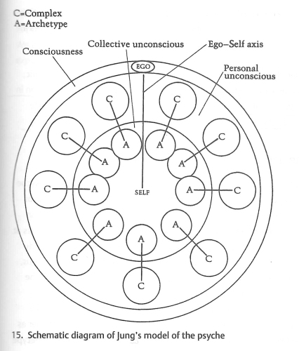 "Jung's model of the human psyche, with ""ego"" on the outside, and ""The Self"" on the inside."